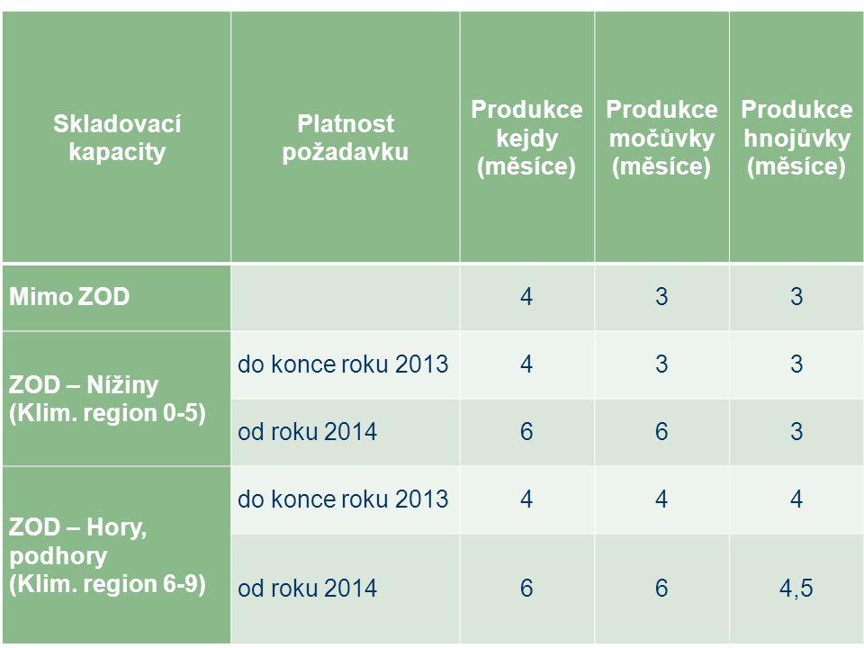 Skladovací kapacity Platnost požadavku Produkce kejdy (měsíce) Produkce močůvky (měsíce) Produkce hnojůvky (měsíce) Mimo ZOD 433 ZOD – Nížiny (Klim.