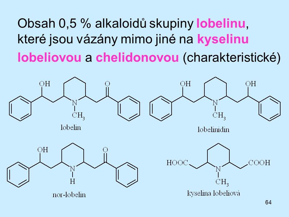 64 Obsah 0,5 % alkaloidů skupiny lobelinu, které jsou vázány mimo jiné na kyselinu lobeliovou a chelidonovou (charakteristické)