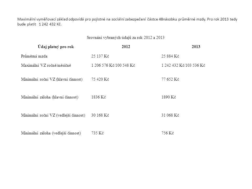 Srovnání vybraných údajů za rok 2012 a 2013 Údaj platný pro rok20122013 Průměrná mzda25 137 Kč25 884 Kč Maximální VZ ročně/měsíčně1 206 576 Kč/100 548