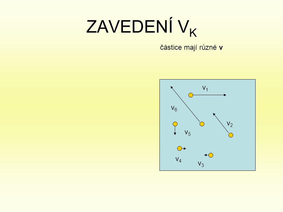 v6v6 v1v1 v4v4 v3v3 v2v2 v5v5 částice mají různé v