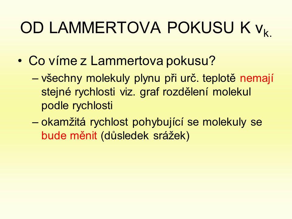 OD LAMMERTOVA POKUSU K v k.•Co víme z Lammertova pokusu.