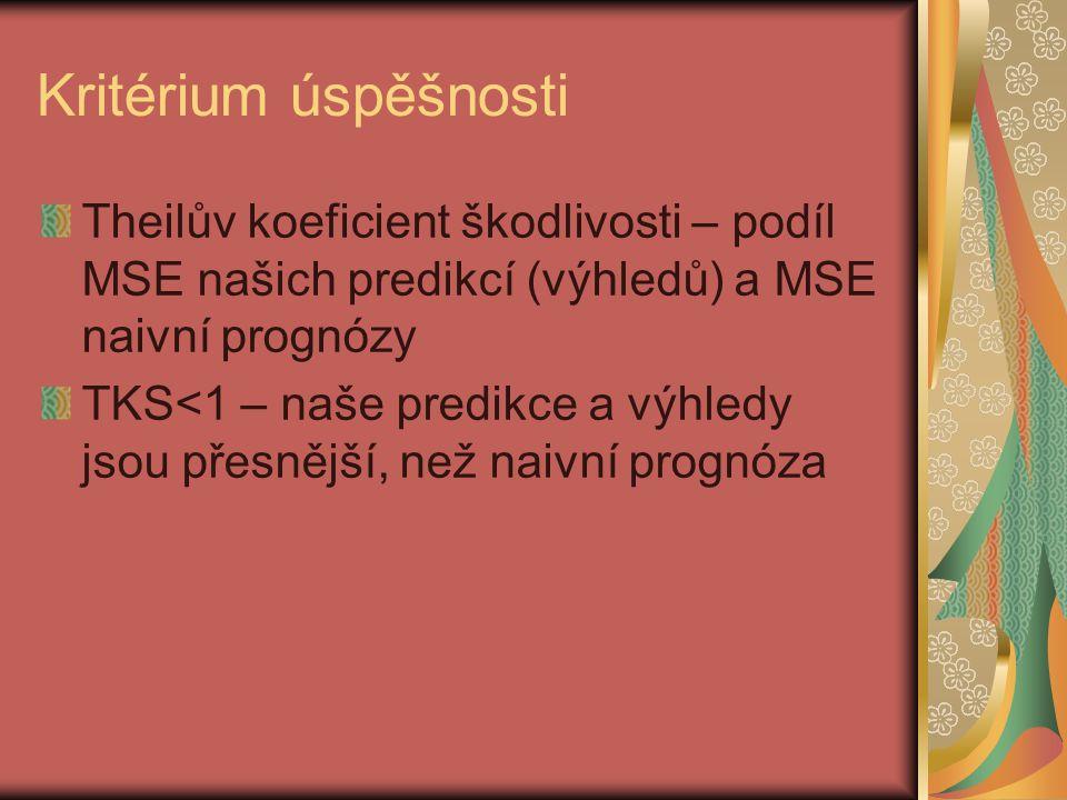 Kritérium úspěšnosti Theilův koeficient škodlivosti – podíl MSE našich predikcí (výhledů) a MSE naivní prognózy TKS<1 – naše predikce a výhledy jsou p