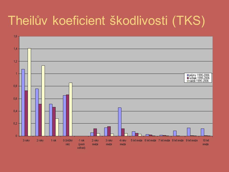 Theilův koeficient škodlivosti (TKS)