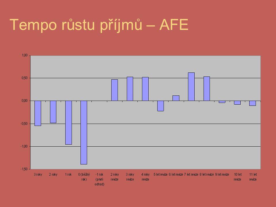 Tempo růstu příjmů – AFE