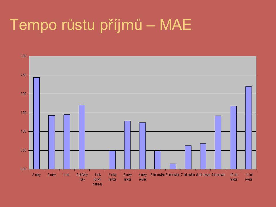 Tempo růstu příjmů – MAE