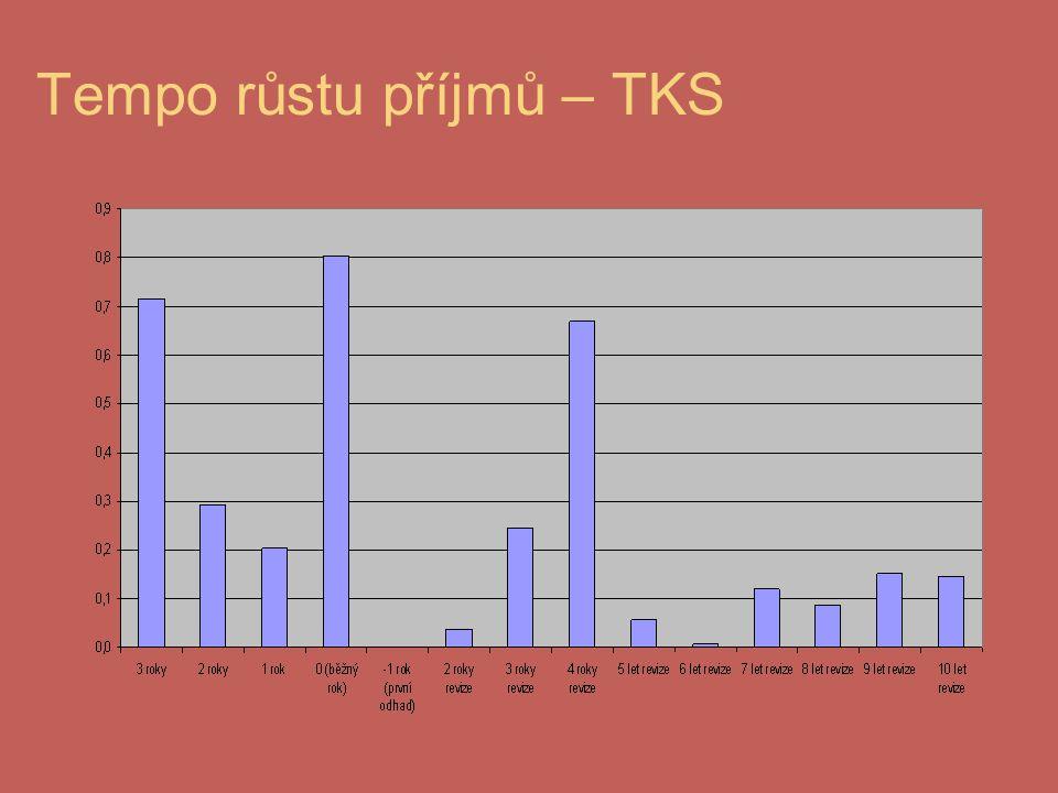 Tempo růstu příjmů – TKS