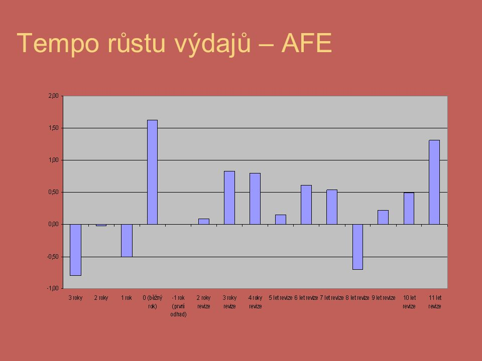 Tempo růstu výdajů – AFE