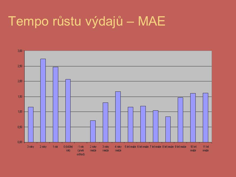 Tempo růstu výdajů – MAE