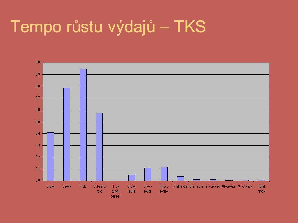 Tempo růstu výdajů – TKS