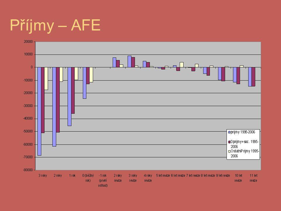 Příjmy – AFE