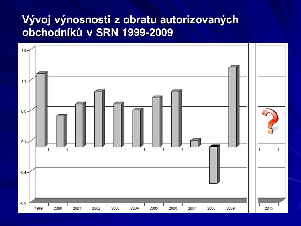 Vývoj výnosnosti z obratu autorizovaných obchodníků v SRN 1999-2009 Vývoj výnosnosti z obratu autorizovaných obchodníků v SRN 1999-2009