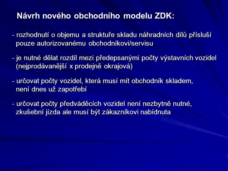 Návrh nového obchodního modelu ZDK: Návrh nového obchodního modelu ZDK: - rozhodnutí o objemu a struktuře skladu náhradních dílů přísluší pouze autorizovanému obchodníkovi/servisu - rozhodnutí o objemu a struktuře skladu náhradních dílů přísluší pouze autorizovanému obchodníkovi/servisu - je nutné dělat rozdíl mezi předepsanými počty výstavních vozidel (nejprodávanější x prodejně okrajová) - určovat počty vozidel, která musí mít obchodník skladem, není dnes už zapotřebí - určovat počty předváděcích vozidel není nezbytně nutné, zkušební jízda ale musí být zákazníkovi nabídnuta