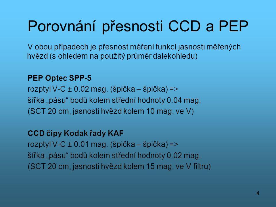 4 Porovnání přesnosti CCD a PEP V obou případech je přesnost měření funkcí jasnosti měřených hvězd (s ohledem na použitý průměr dalekohledu) PEP Optec