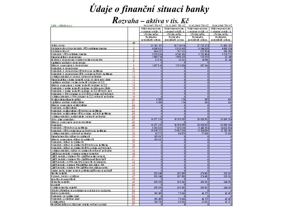 Údaje o finanční situaci banky R ozvaha – aktiva v tis. Kč