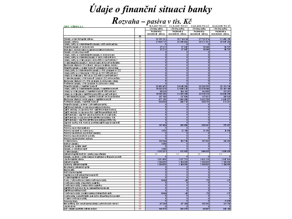 Údaje o finanční situaci banky R ozvaha – pasiva v tis. Kč