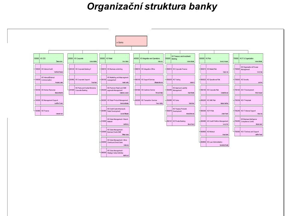 Údaje o řízení rizik strategie a procesy řízení rizika V oblasti operačních rizik je cílem banky eliminovat riziko ztráty plynoucí z provozu banky.