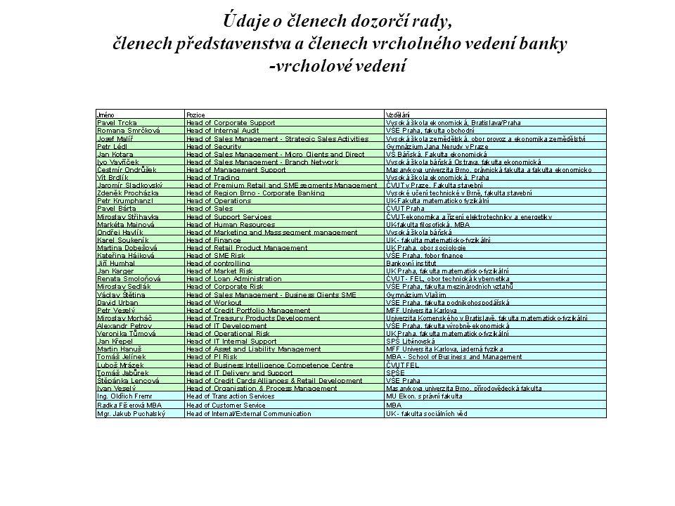 Údaje o členech dozorčí rady, členech představenstva a členech vrcholného vedení banky Souhrnná výše bankou poskytnutých úvěrů členům dozorčí rady, členům představenstva a dalším vedoucím zaměstnancům banky k 30.6.2008 byla 25.005.481,- Kč.