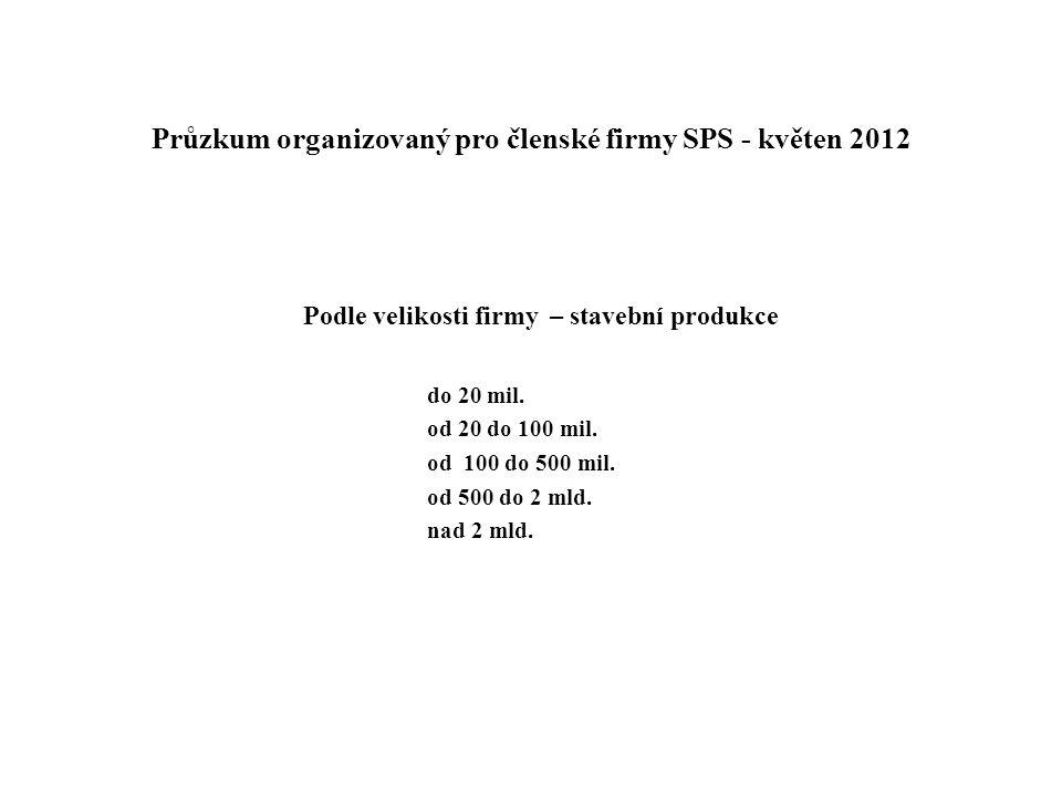 Průzkum organizovaný pro členské firmy SPS - květen 2012 Podle velikosti firmy – stavební produkce do 20 mil. od 20 do 100 mil. od 100 do 500 mil. od