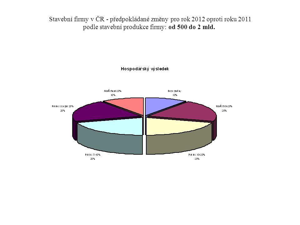 Stavební firmy v ČR - předpokládané změny pro rok 2012 oproti roku 2011 podle stavební produkce firmy: od 500 do 2 mld.