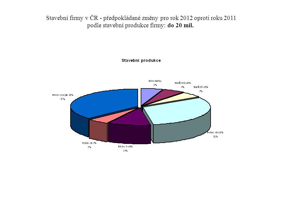 Stavební firmy v ČR - předpokládané změny pro rok 2012 oproti roku 2011 podle stavební produkce firmy: od 100 do 500 mil.
