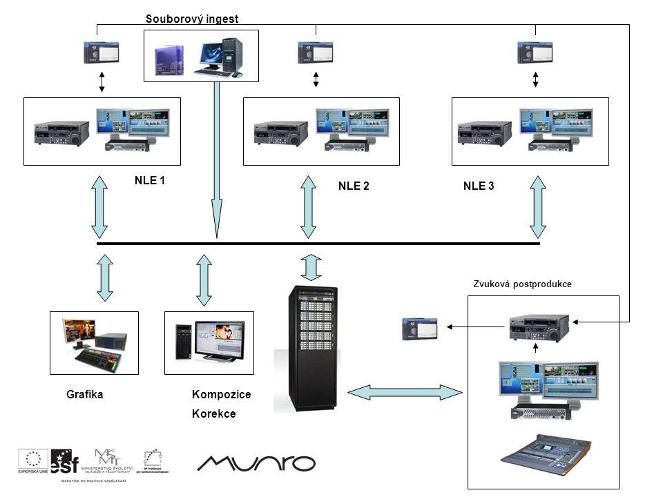 Grafika NLE 1 Kompozice Korekce NLE 2NLE 3 Zvuková postprodukce Souborový ingest