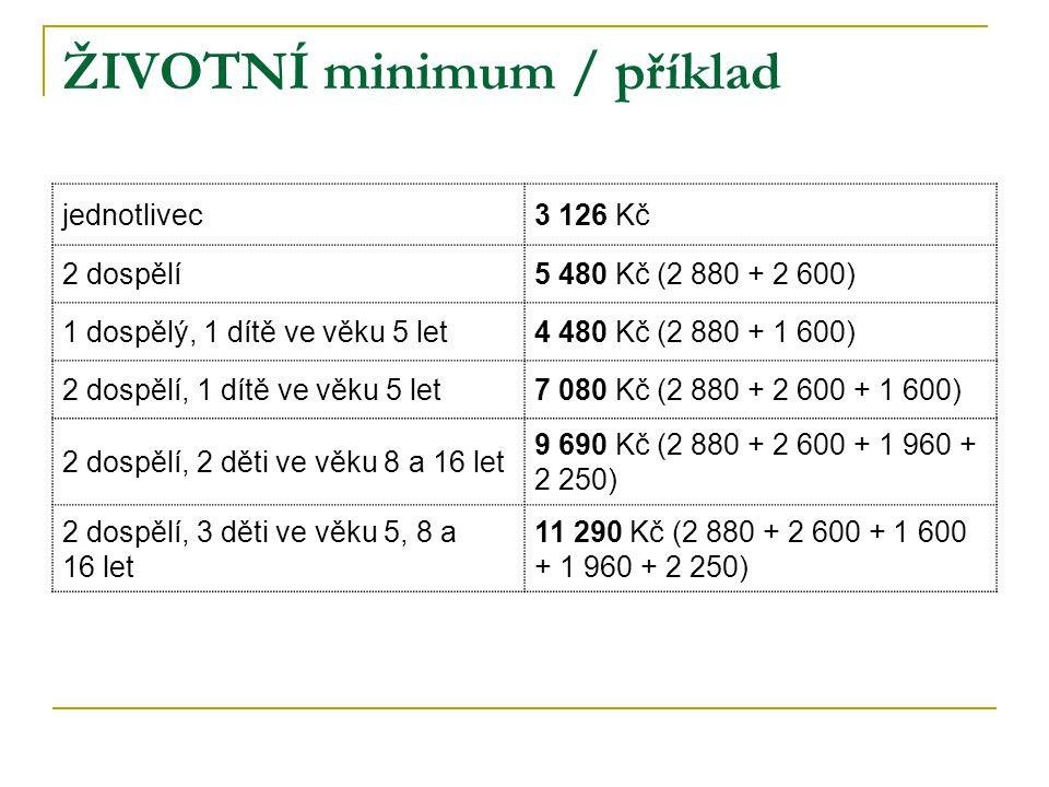 ŽIVOTNÍ minimum / příklad jednotlivec3 126 Kč 2 dospělí5 480 Kč (2 880 + 2 600) 1 dospělý, 1 dítě ve věku 5 let4 480 Kč (2 880 + 1 600) 2 dospělí, 1 d