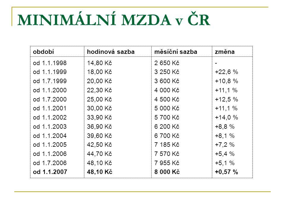 MINIMÁLNÍ MZDA v ČR obdobíhodinová sazbaměsíční sazbazměna od 1.1.1998 od 1.1.1999 od 1.7.1999 od 1.1.2000 od 1.7.2000 od 1.1.2001 od 1.1.2002 od 1.1.