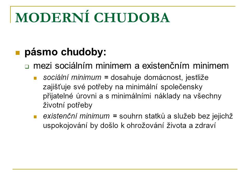 MODERNÍ CHUDOBA  pásmo chudoby:  mezi sociálním minimem a existenčním minimem  sociální minimum = dosahuje domácnost, jestliže zajišťuje své potřeb