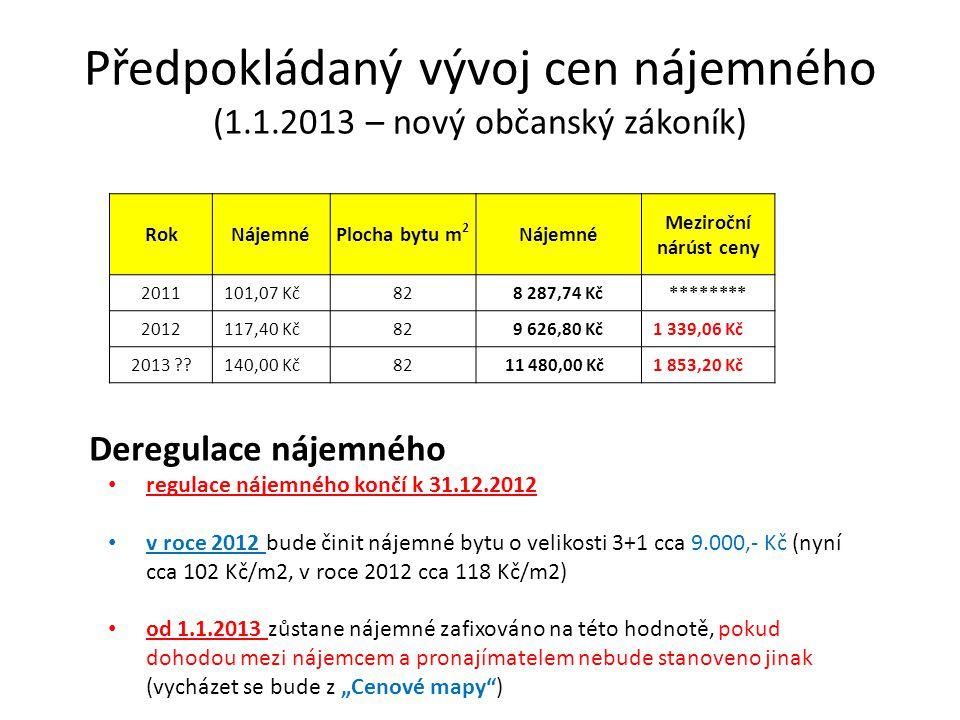 Předpokládaný vývoj cen nájemného (1.1.2013 – nový občanský zákoník) Zdroj informací: MMR – kalkulačka pro výpočet nájemného po dobu deregulace