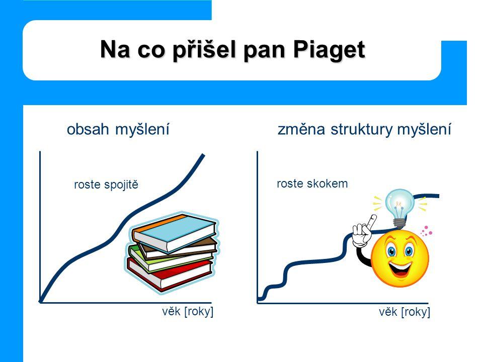 Na co přišel pan Piaget obsah myšlení změna struktury myšlení věk [roky] roste spojitě věk [roky] roste skokem