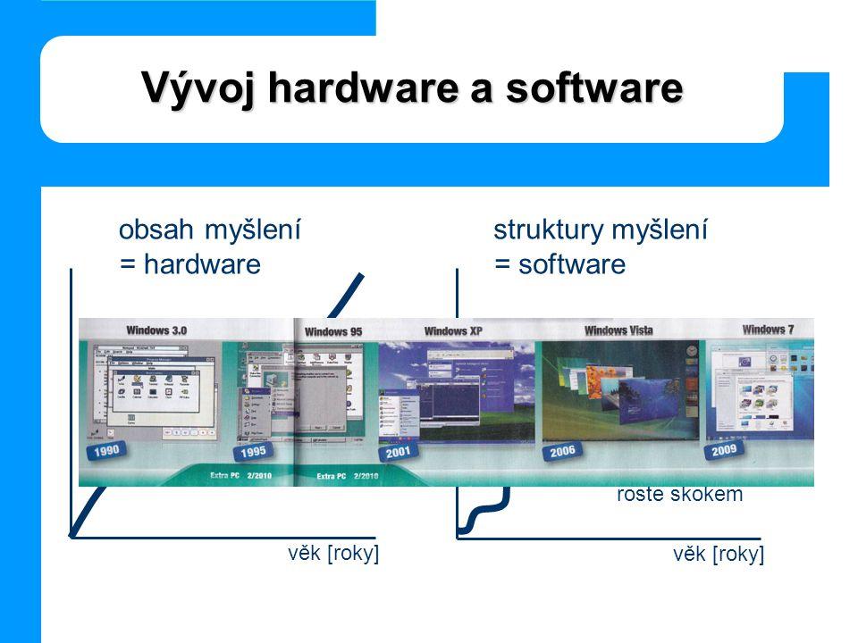 Vývoj hardware a software obsah myšlení = hardware struktury myšlení = software věk [roky] roste spojitě věk [roky] roste skokem