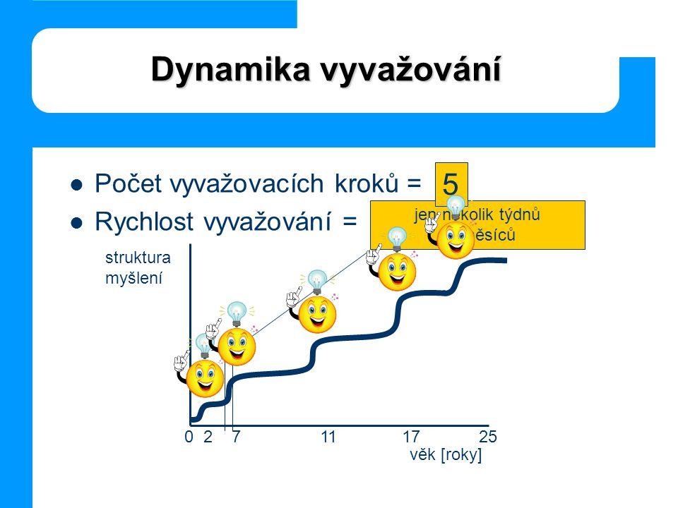 Dynamika vyvažování  Počet vyvažovacích kroků =  Rychlost vyvažování = věk [roky] struktura myšlení jen několik týdnů až měsíců 5 0 2 711 17 25