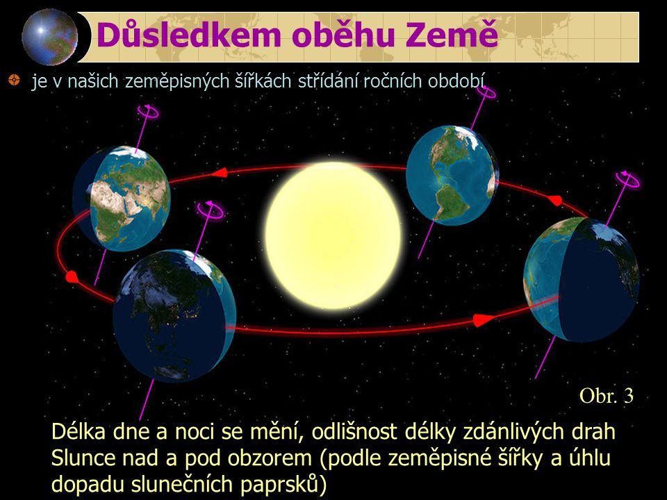 Důsledkem oběhu Země je v našich zeměpisných šířkách střídání ročních období Obr. 3 Délka dne a noci se mění, odlišnost délky zdánlivých drah Slunce n