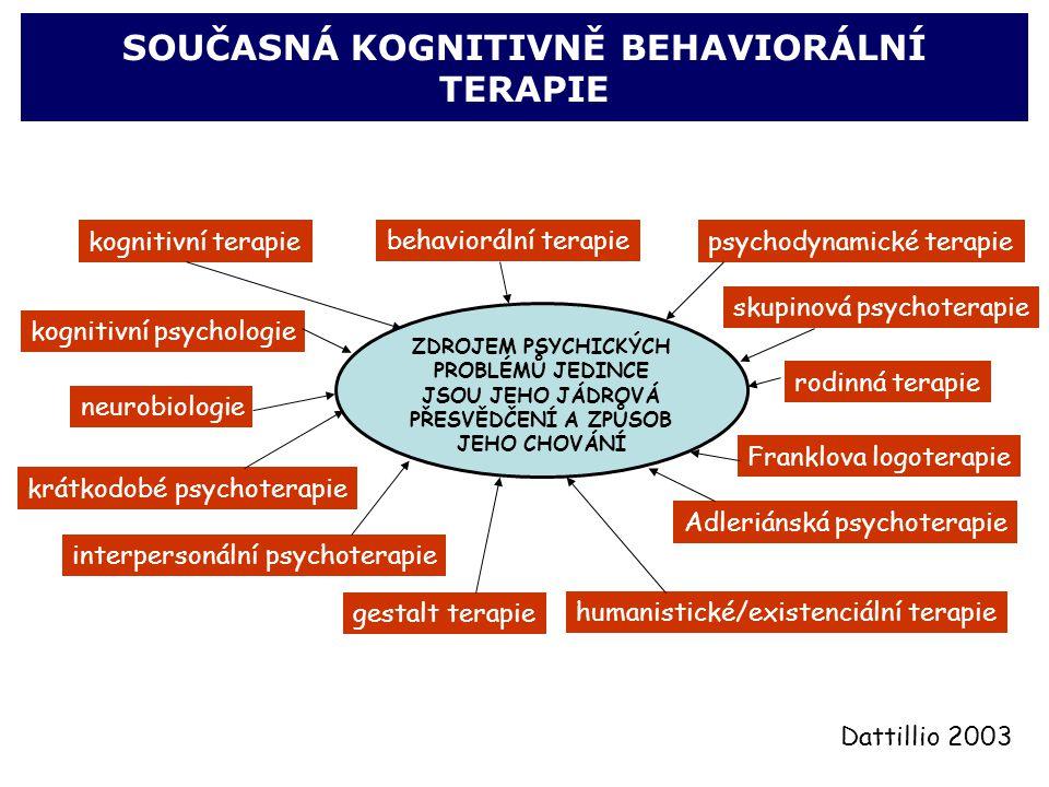 SOUČASNÁ KOGNITIVNĚ BEHAVIORÁLNÍ TERAPIE ZDROJEM PSYCHICKÝCH PROBLÉMŮ JEDINCE JSOU JEHO JÁDROVÁ PŘESVĚDČENÍ A ZPŮSOB JEHO CHOVÁNÍ behaviorální terapie