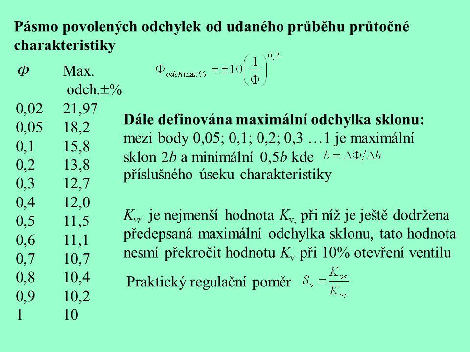  Max. odch.  % 0,0221,97 0,0518,2 0,115,8 0,213,8 0,312,7 0,412,0 0,511,5 0,611,1 0,710,7 0,810,4 0,910,2 110 Pásmo povolených odchylek od udaného p