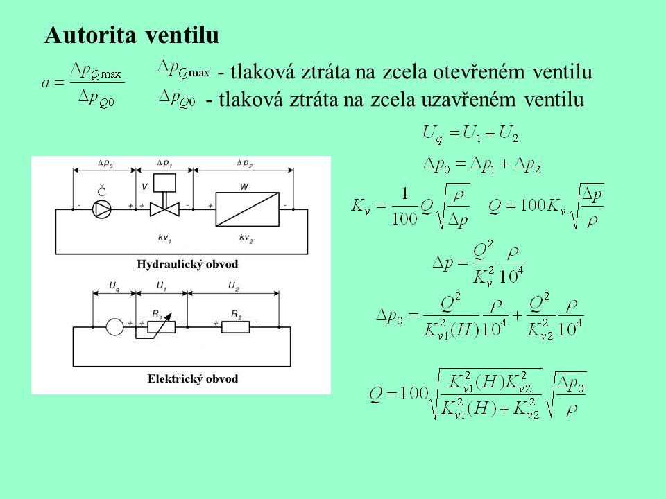 Autorita ventilu - tlaková ztráta na zcela otevřeném ventilu - tlaková ztráta na zcela uzavřeném ventilu