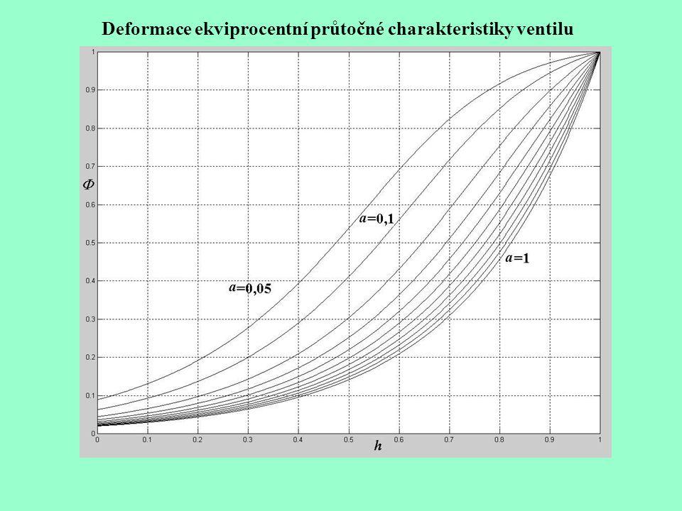 Deformace ekviprocentní průtočné charakteristiky ventilu