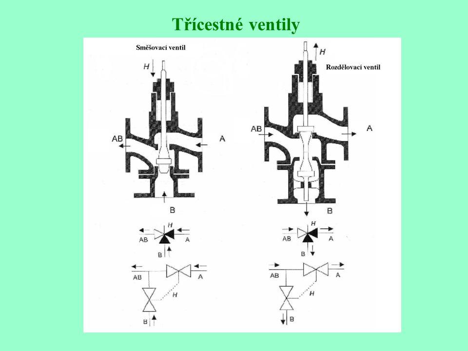 Deformace lineární průtočné charakteristiky ventilu