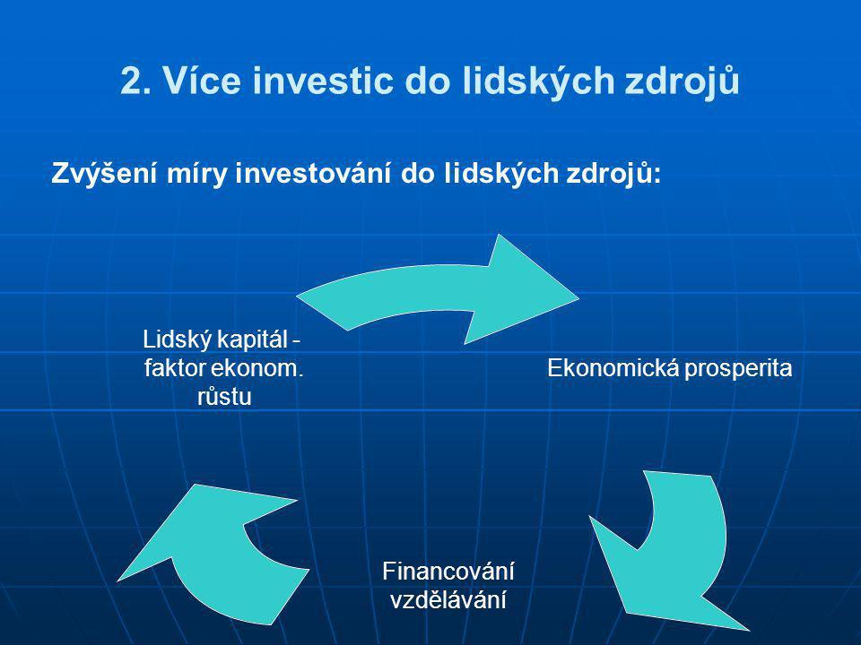 2. Více investic do lidských zdrojů Zvýšení míry investování do lidských zdrojů: Ekonomická prosperita Financování vzdělávání Lidský kapitál - faktor