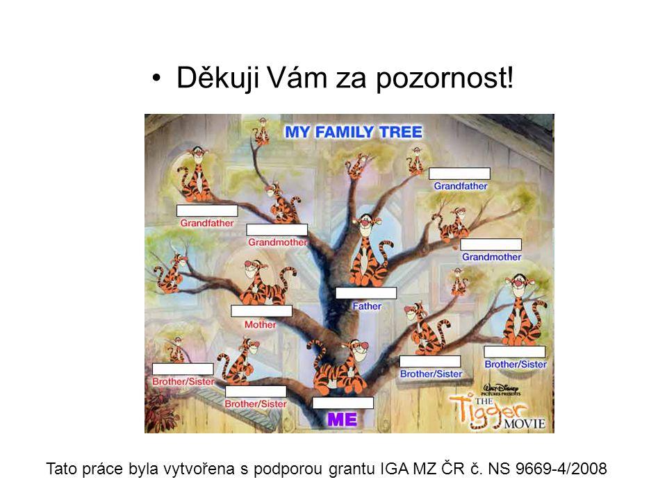 •Děkuji Vám za pozornost! Tato práce byla vytvořena s podporou grantu IGA MZ ČR č. NS 9669-4/2008