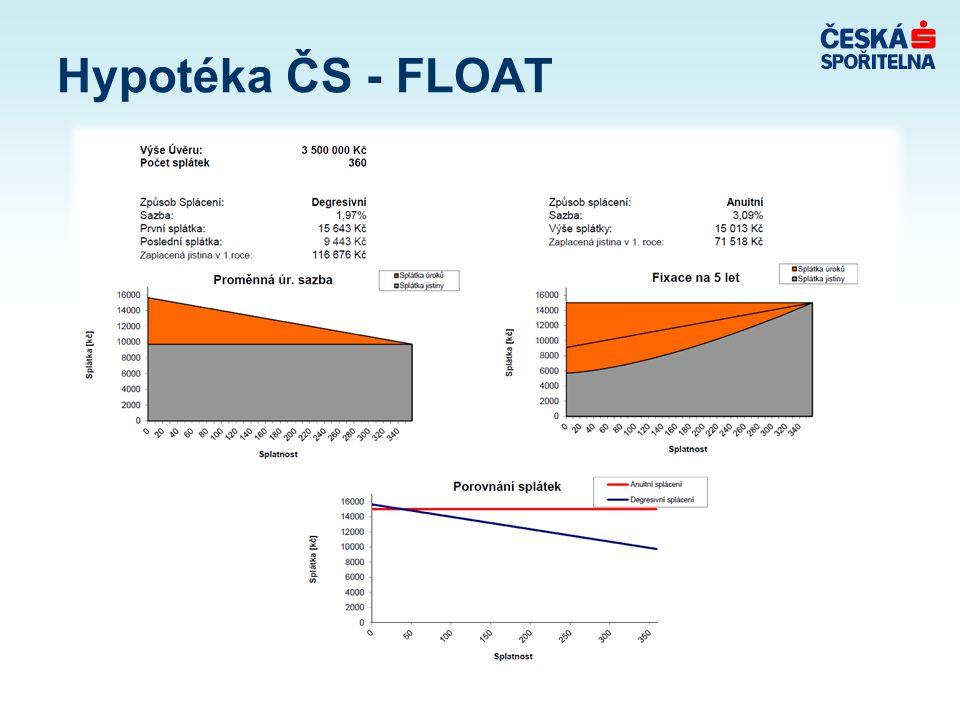 Hypotéka ČS - FLOAT