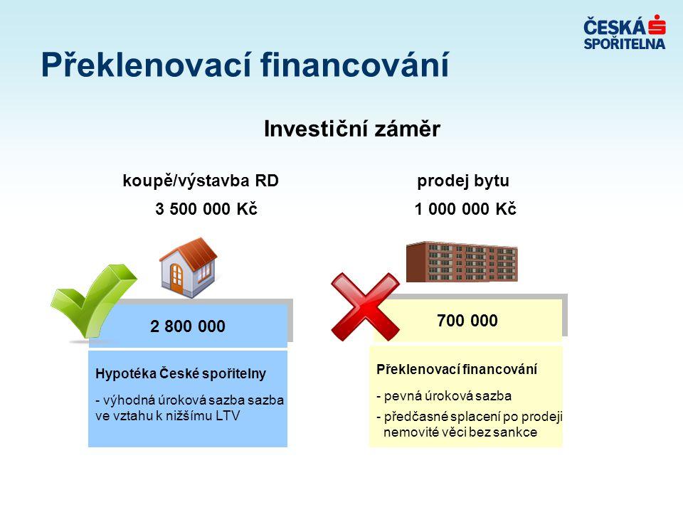 Investiční záměr koupě/výstavba RD prodej bytu 3 500 000 Kč 1 000 000 Kč Překlenovací financování 700 000 2 800 000 Překlenovací financování - pevná úroková sazba - předčasné splacení po prodeji nemovité věci bez sankce Hypotéka České spořitelny - výhodná úroková sazba sazba ve vztahu k nižšímu LTV