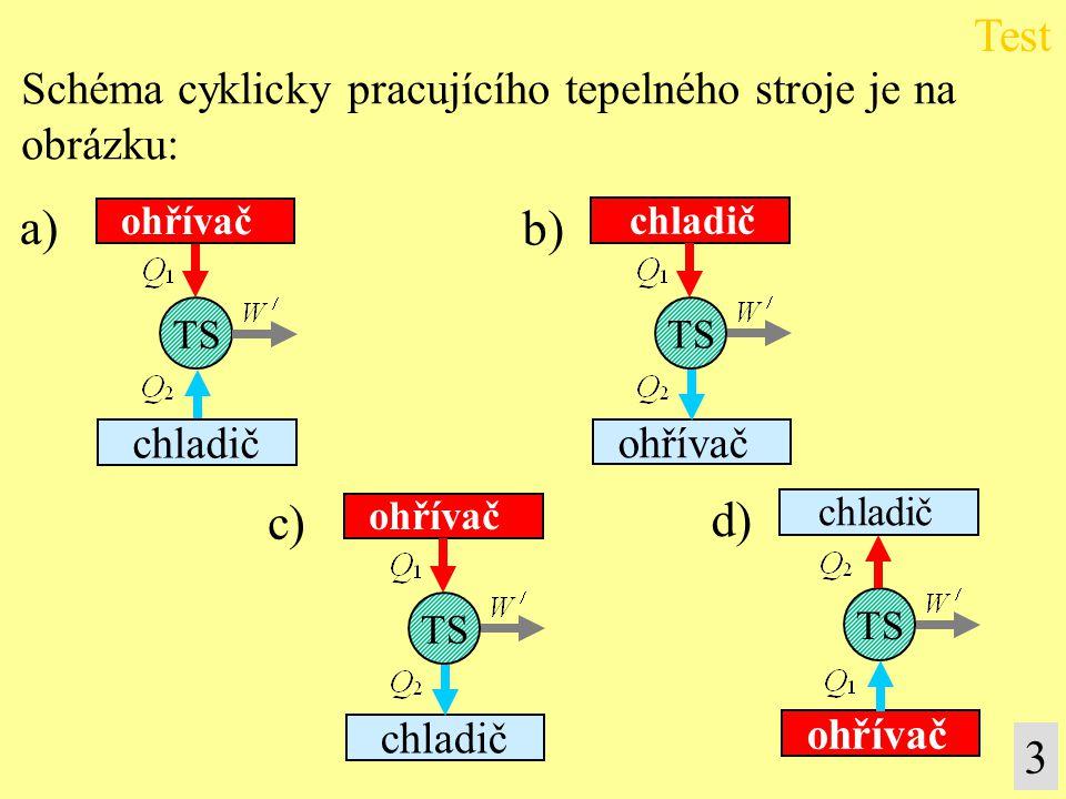 3 a) TS ohřívač chladič Schéma cyklicky pracujícího tepelného stroje je na obrázku: TS chladič ohřívač b) c) TS ohřívač chladič TS chladič ohřívač d)