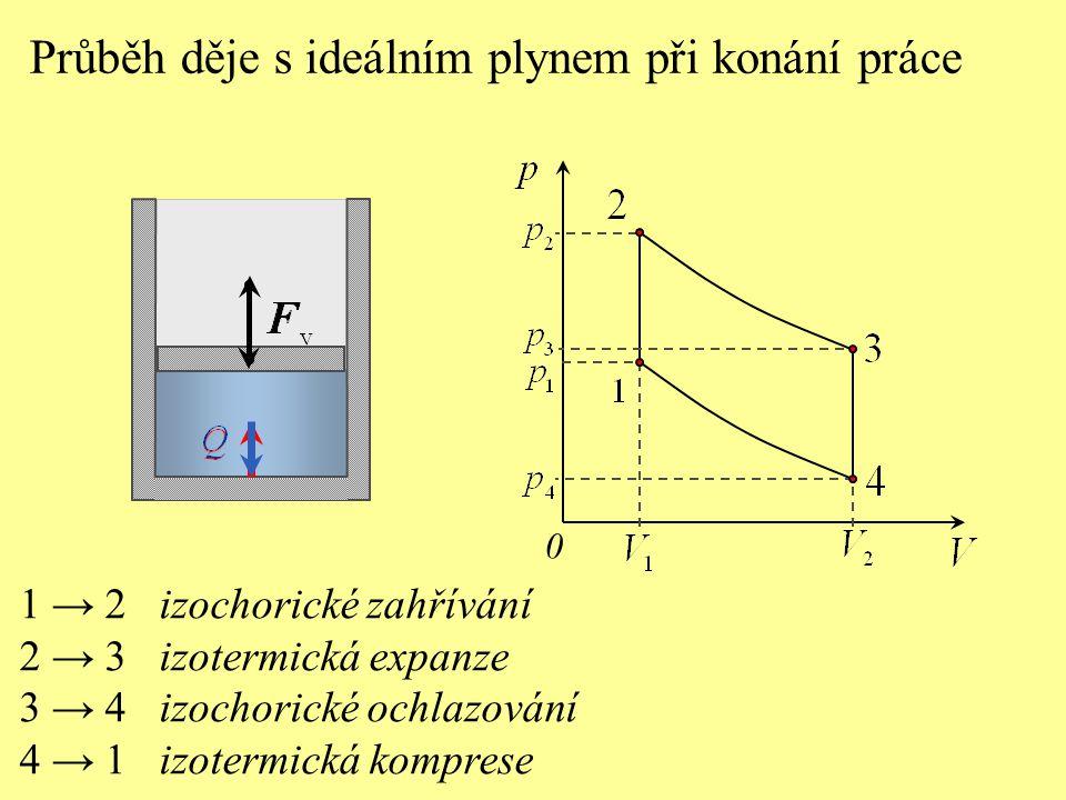 Průběh děje s ideálním plynem při konání práce 0 1 → 2 izochorické zahřívání 2 → 3 izotermická expanze 3 → 4 izochorické ochlazování 4 → 1 izotermická komprese