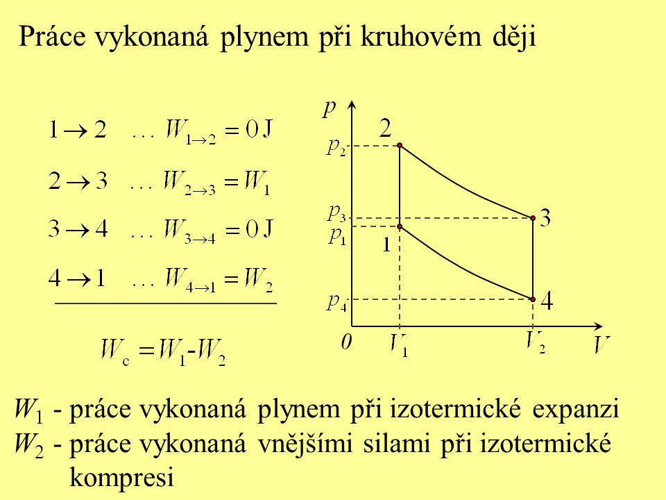 Práce vykonaná plynem při kruhovém ději 0 W 1 - práce vykonaná plynem při izotermické expanzi W 2 - práce vykonaná vnějšími silami při izotermické kompresi