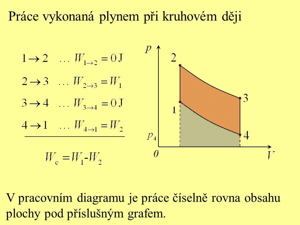Práce vykonaná plynem při kruhovém ději 0 V pracovním diagramu je práce číselně rovna obsahu plochy pod příslušným grafem.