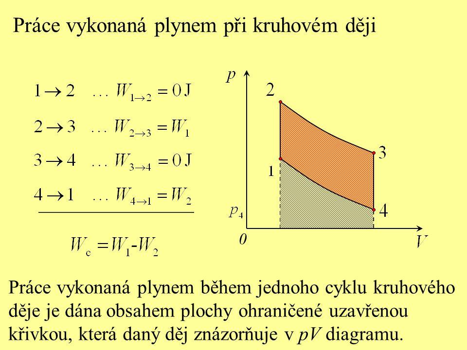Práce vykonaná plynem při kruhovém ději 0 Práce vykonaná plynem během jednoho cyklu kruhového děje je dána obsahem plochy ohraničené uzavřenou křivkou, která daný děj znázorňuje v pV diagramu.