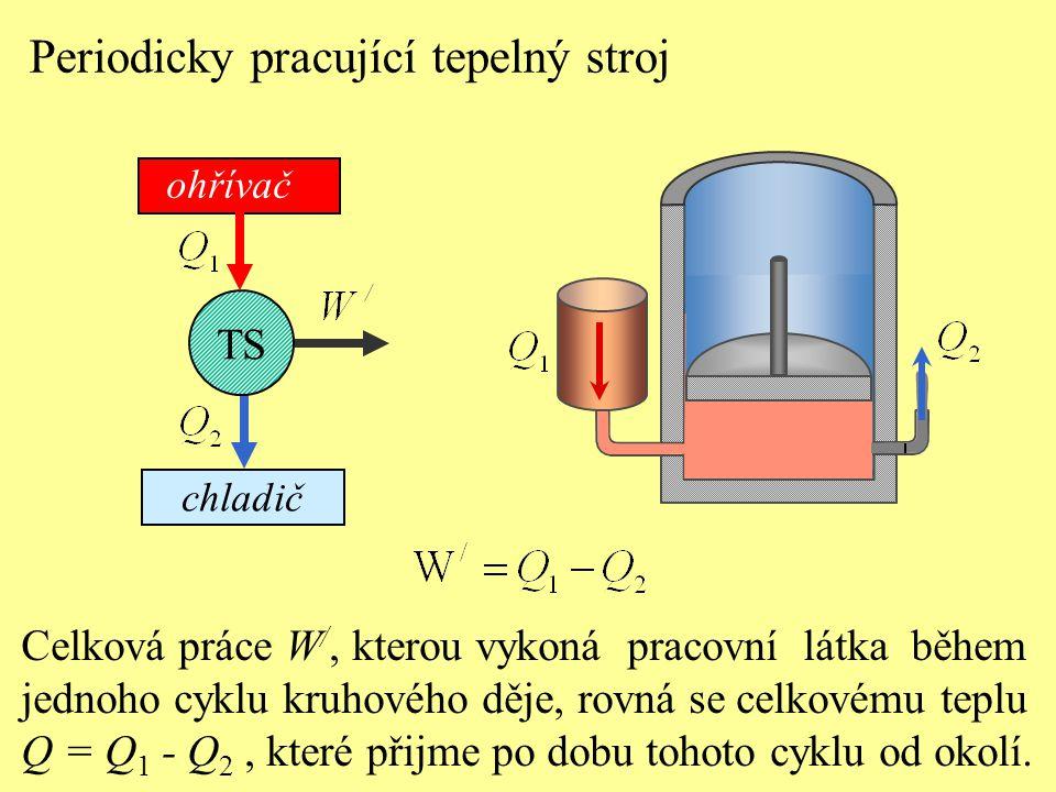 Celková práce W /, kterou vykoná pracovní látka během jednoho cyklu kruhového děje, rovná se celkovému teplu Q = Q 1 - Q 2, které přijme po dobu tohoto cyklu od okolí.