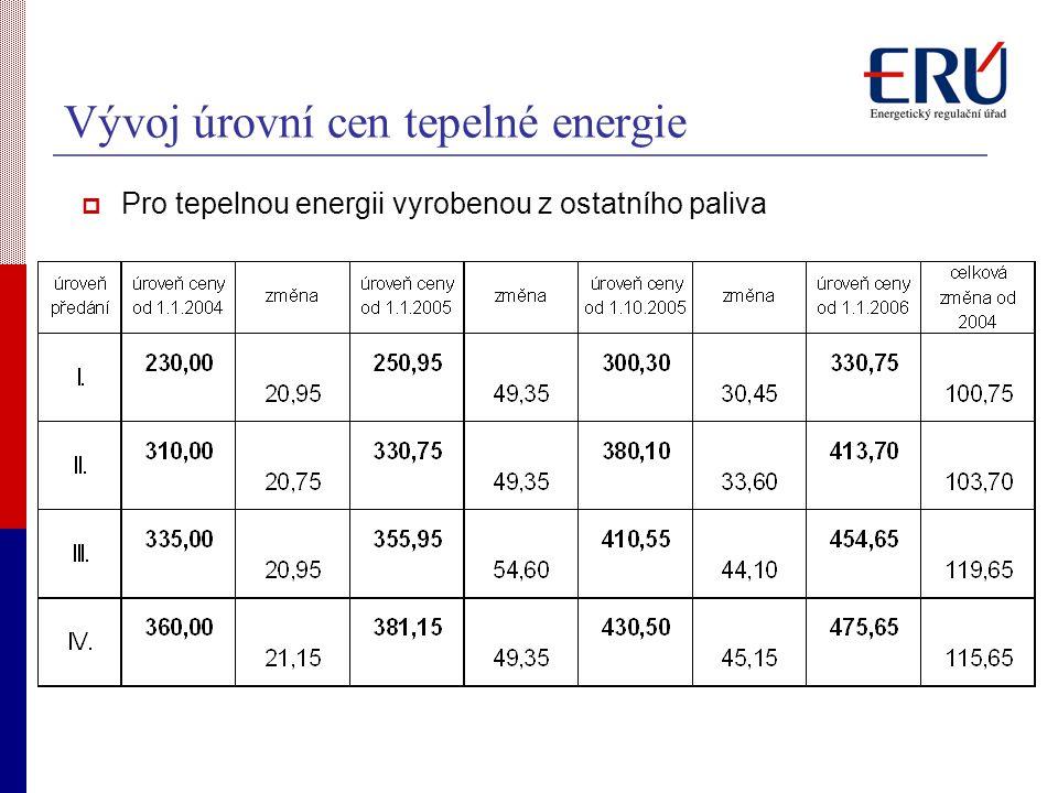 Vývoj úrovní cen tepelné energie  Pro tepelnou energii vyrobenou z ostatního paliva
