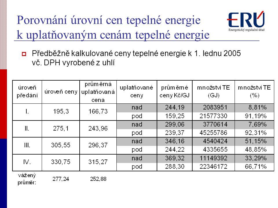 Porovnání úrovní cen tepelné energie k uplatňovaným cenám tepelné energie  Předběžně kalkulované ceny tepelné energie k 1.